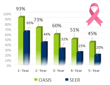 Breast Cancer 1-5 Year Survival Rates - Oasis of Hope Alternative Treatments Second Option vs. US NAtional SEER Rates